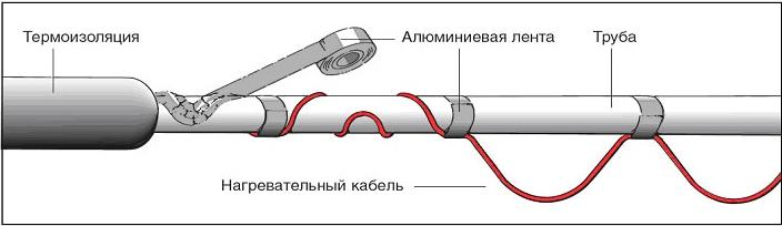 Как правильно установить греющий кабель снаружи трубы